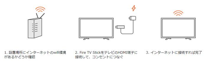 オンラインライブ配信をテレビで見る方法